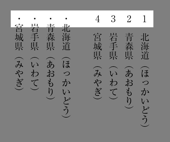 「箇条書き」機能で、中黒や数字を表記します。便利!